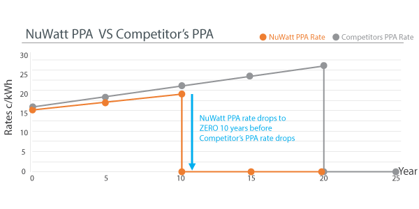 Short Term 10-Year Solar PPA